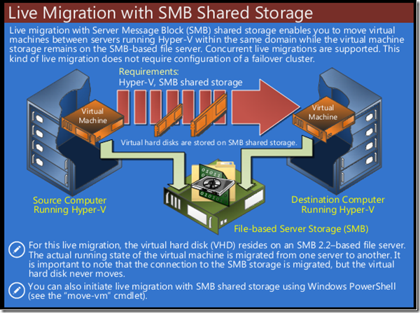 D3 - Hyper-V Virtual Machine Mobility - Live Migration with SMB Shared Storage