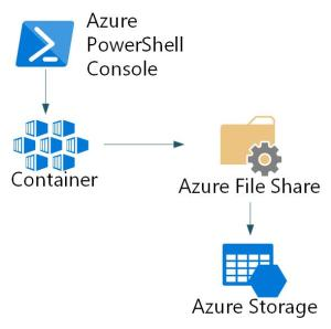 AzurePowerShellConsole